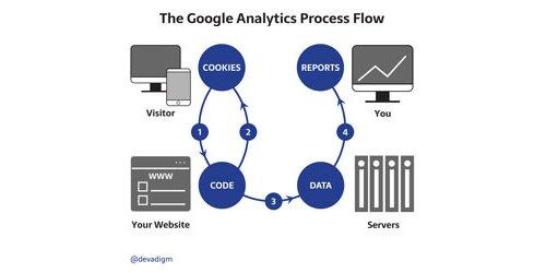 The Google Analytics Process Flow by Devadigm, a Cape Cod Web Developer