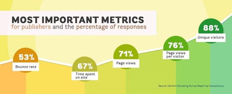 Most important metrics for Google Analytics